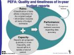 pefa quality and timeliness of in year budget reports