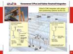 konecranes c pics and kalmar smartrail integration