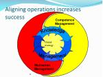 aligning operations increases success