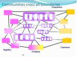 communities cross all boundaries