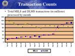 transaction counts