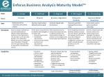 enfocus business analysis maturity model