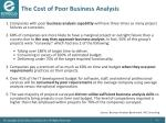 the cost of poor business analysis