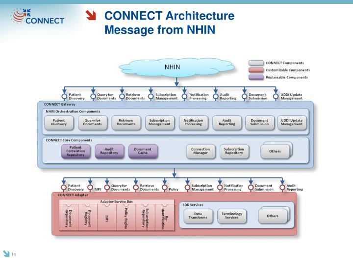 CONNECT Architecture