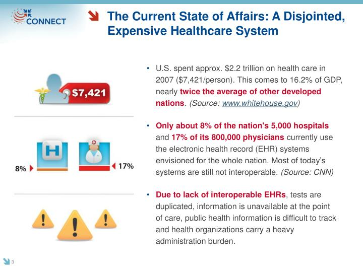 The current state of affairs a disjointed expensive healthcare system