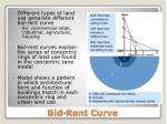 bid rent curve1