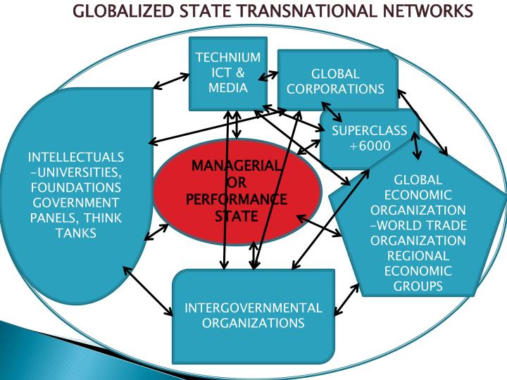 GLOBALIZED STATE TRANSNATIONAL NETWORKS