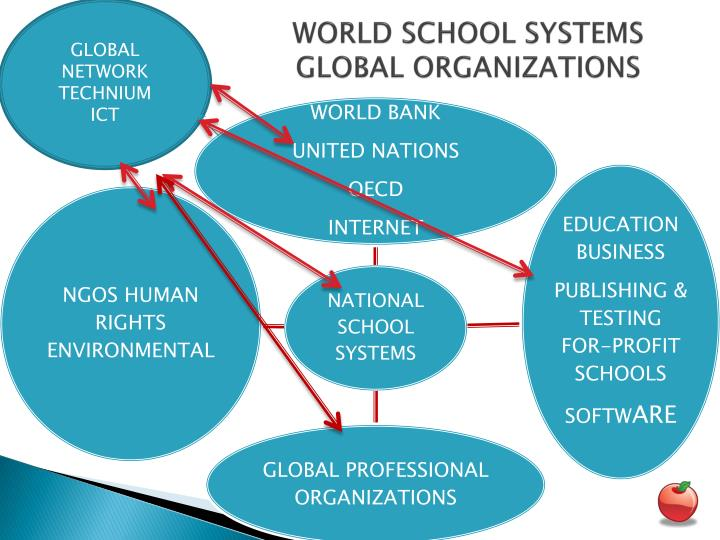 World school systems global organizations