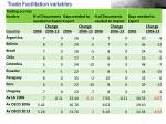 trade facilitation variables