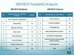 ndi ncs feasibility analysis