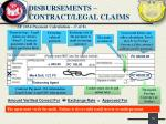 disbursements contract legal claims6