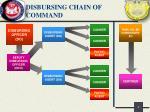 disbursing chain of command