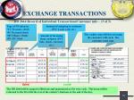 exchange transactions10