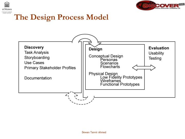 The Design Process Model