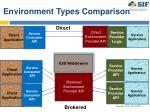 environment types comparison