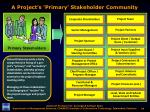 a project s primary stakeholder community