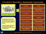 a project s secondary stakeholder community