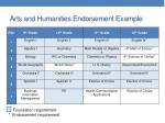 arts and humanities endorsement example