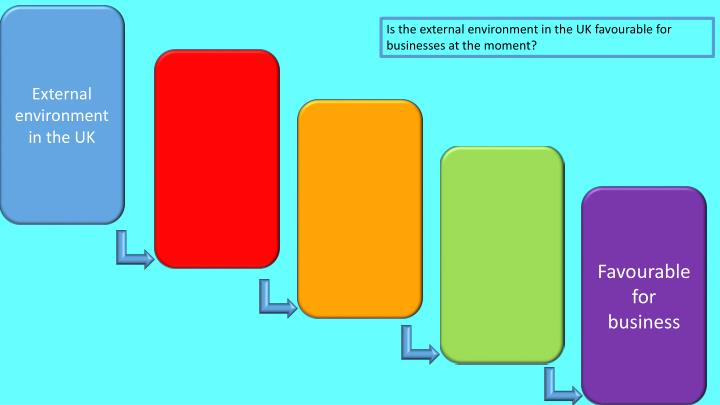 External environment in the UK