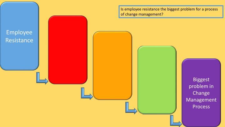 Employee Resistance