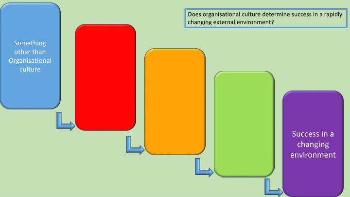 Something other than Organisational culture