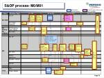 s op process m0 m01