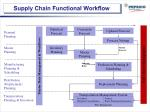 supply chain functional workflow