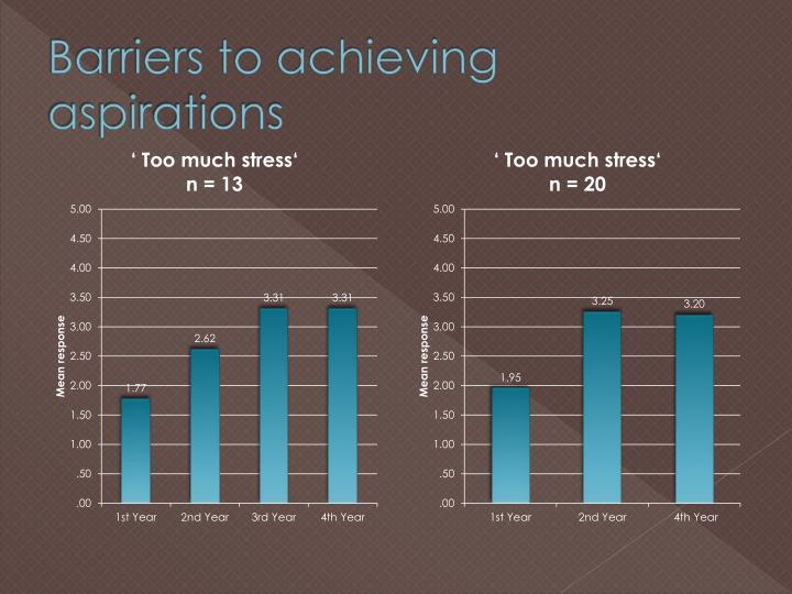 Barriers to achieving aspirations