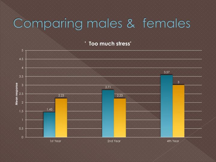 Comparing males &  females