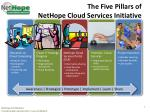 the five pillars of nethope cloud services initiative