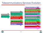 telecommunications services evolution