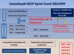canoekayak nccp sprint coach delivery