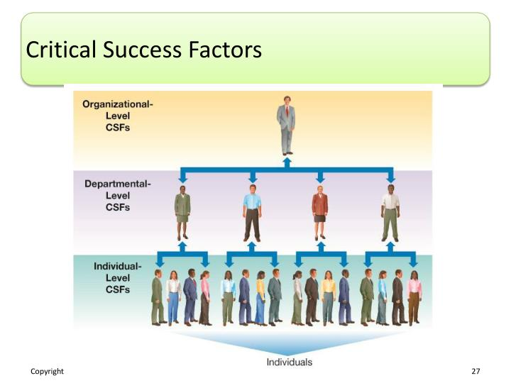 critical success factors in developing teleworking 10 key success factors for application implementation projects written by brenda hallman there are many factors in an application implementation-related project that over time have proved to be key contributors to the success of such projects.