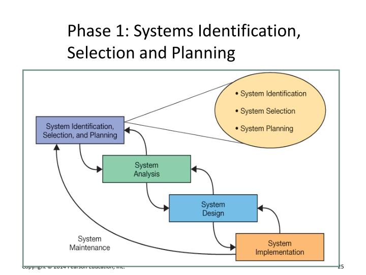 systems planning and selection If you are developing or modifying your internal audit programme for iso 9001,  • planning audits  there is a standard for management systems auditing - iso.