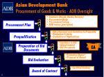 asian development bank procurement of goods works adb oversight