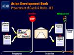 asian development bank procurement of goods works icb