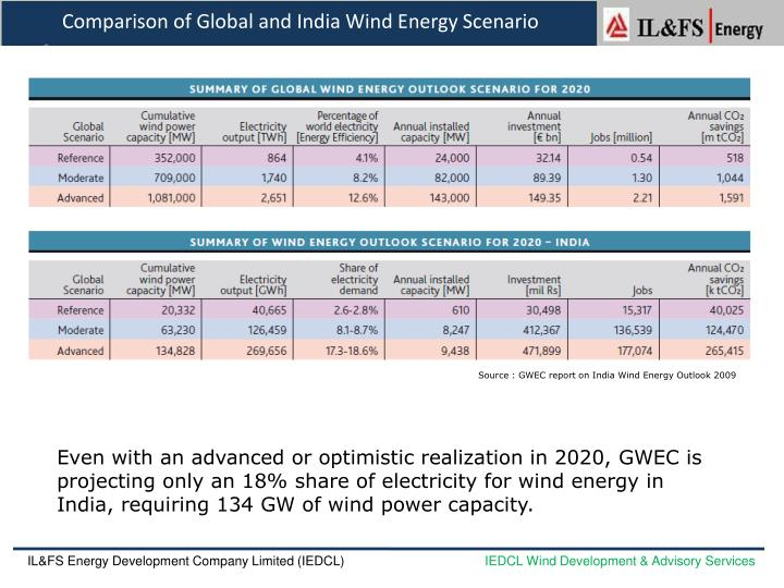 Comparison of Global and India Wind Energy Scenario