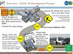 overview oawl iip development process