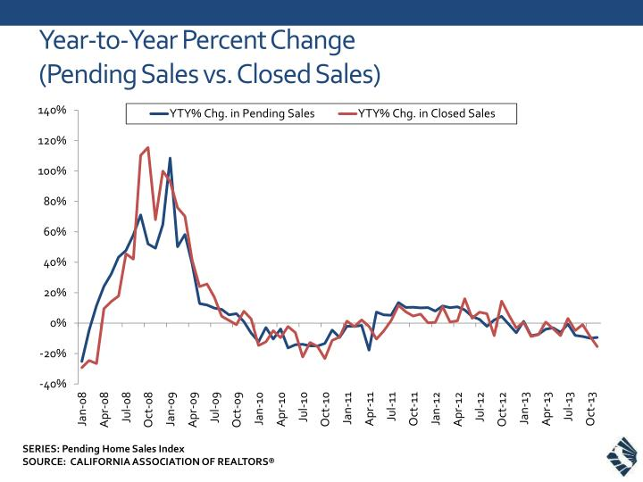 year to year percent change pending sales vs closed sales n.