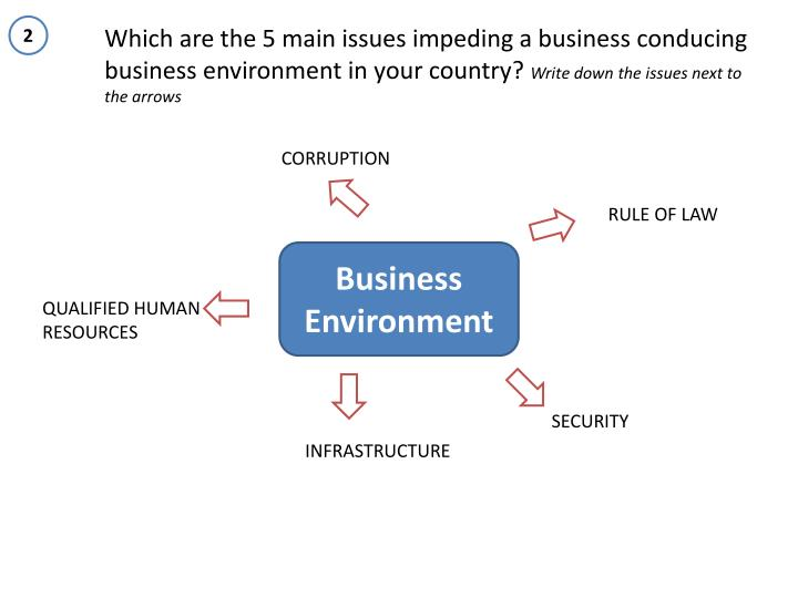 Business environment i n guatemala