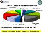 current contract healthcare services