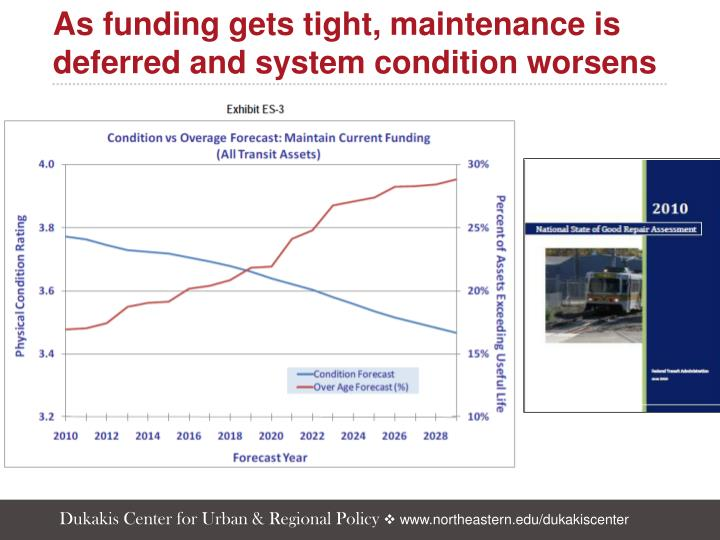 As funding gets tight, maintenance is deferred and system condition worsens