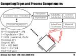 competing edges and process competencies