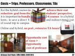 costs trips professors classrooms tas