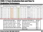 csun 11 years graduation rate and time to graduation performance