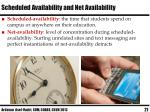 scheduled availability and net availability1