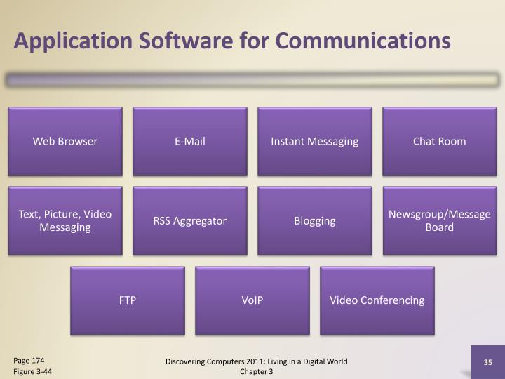 Application Software for Communications