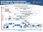 scte vendor pocketguides spanning the workforce needs