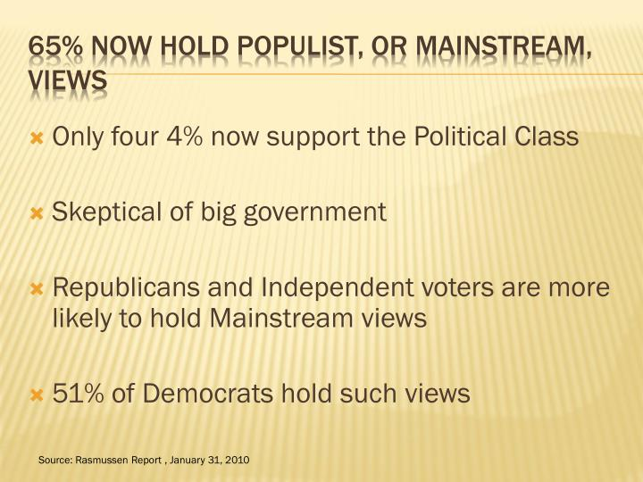 Only four 4% now support the Political Class