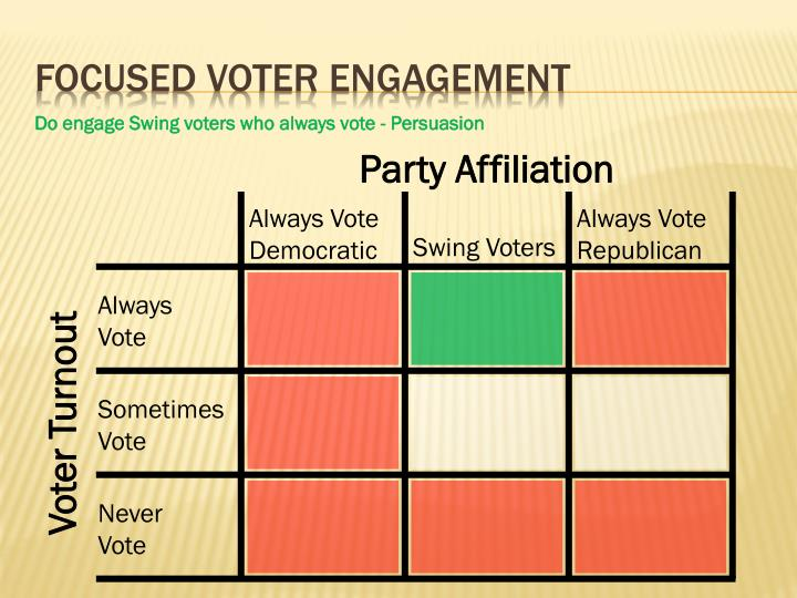 Focused voter engagement